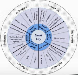 diagramme sémantique Boyd COHEN