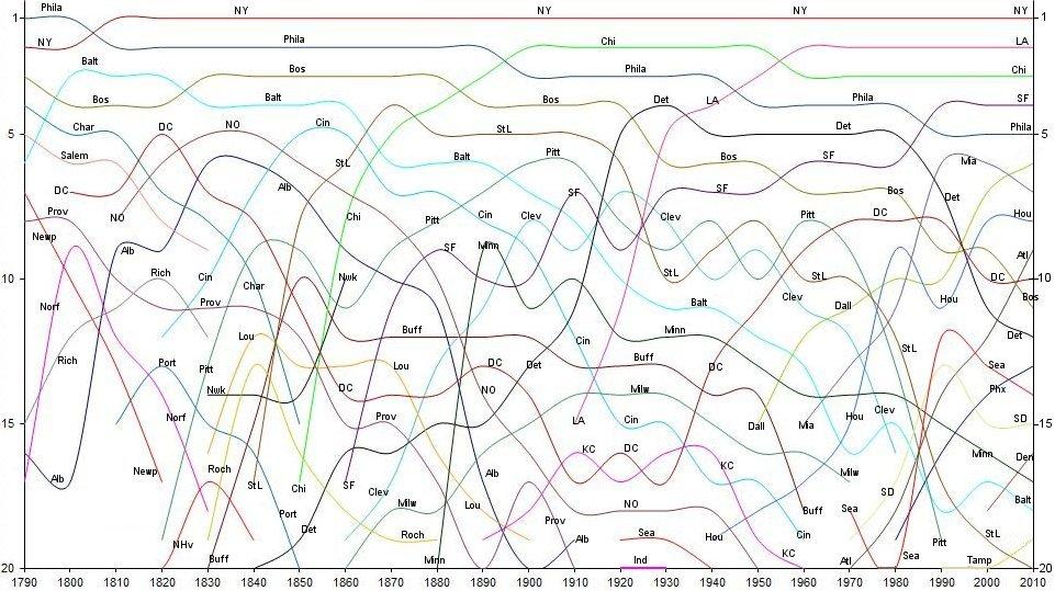 histogramme de la position démographique des aires métropolitaines des plus grandes villes américaines.