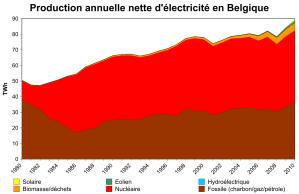production d'électricité en Belgique, Wiki