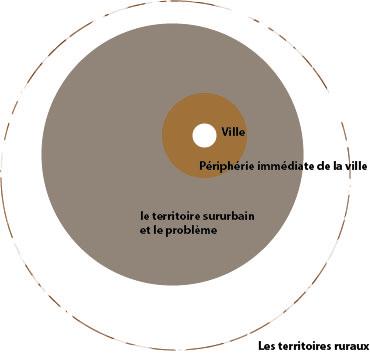 localisation des territoires et la périphérie extra-urbaine qui regroupe les 3 problèmes.