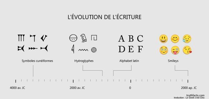 writing évolution