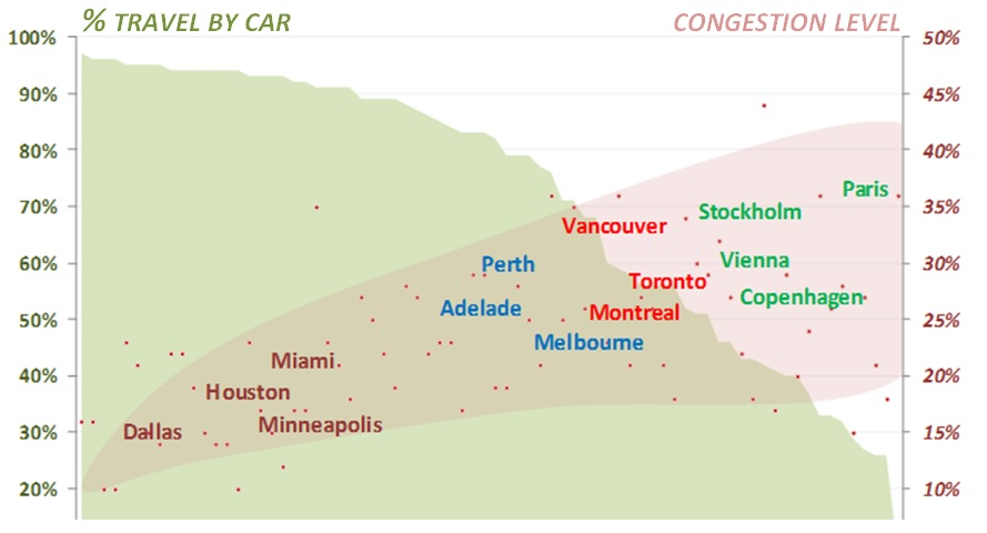 INFOGRPHC-Congestion-VS-Auto-Mode-Share