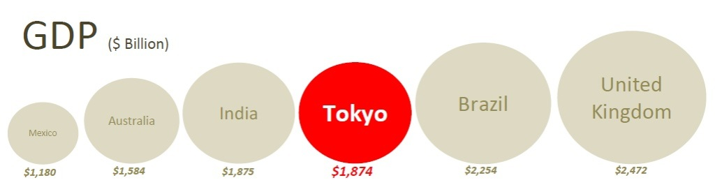 INFOGRPHC-Tokyo-GDP-Country
