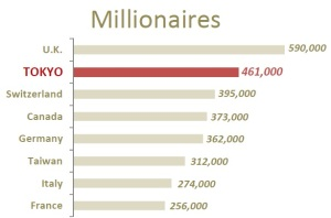 INFOGRPHC-Tokyo-Millionaires-Country