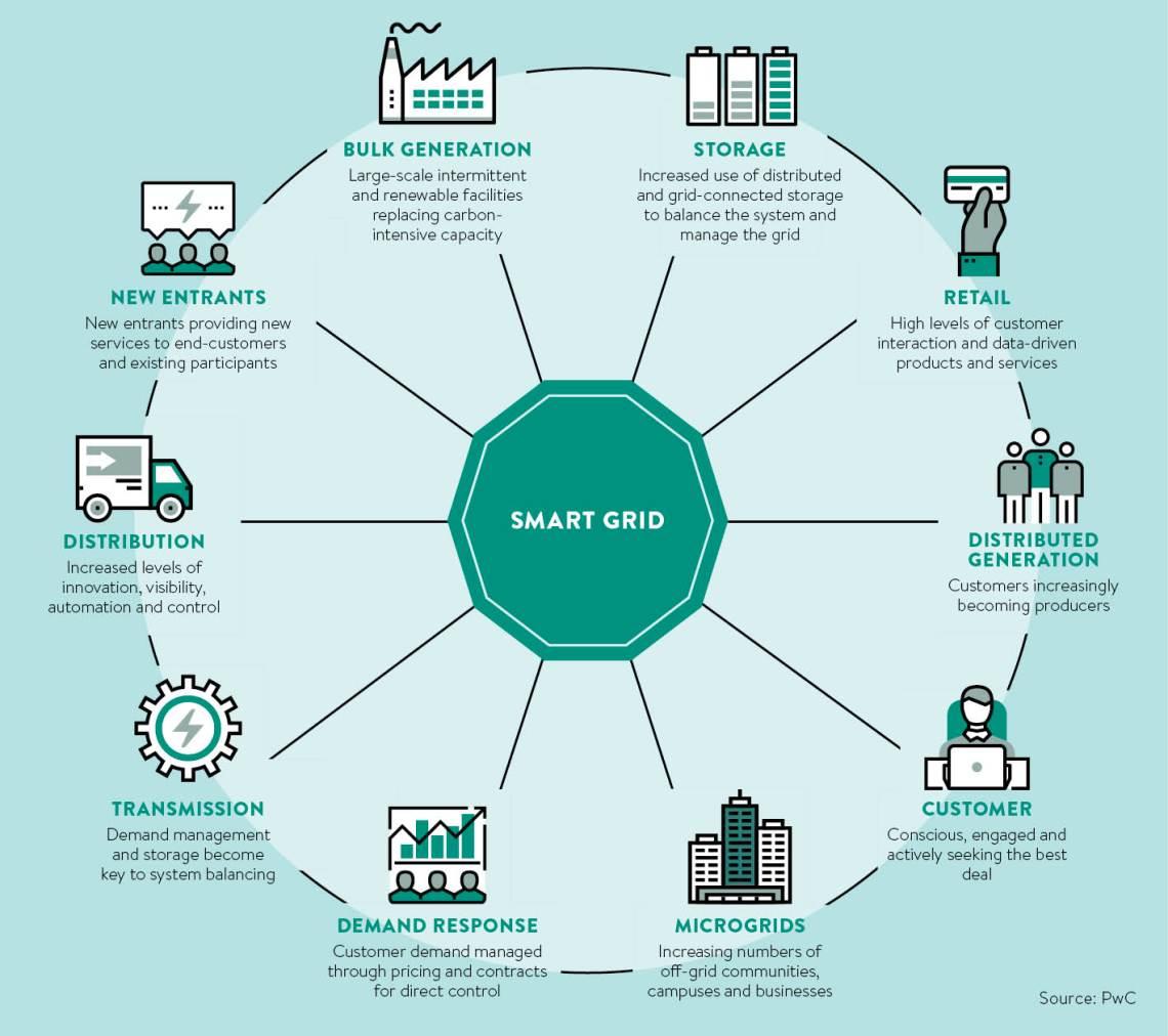 smart-grid-chart
